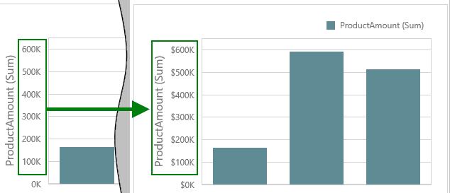 DevExpress 示例:Web Dashboards - 在图表项中使用轴标签的自定义格式