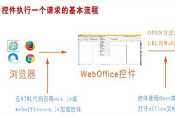 文档管理控件WebOffice的产品架构原理——一张图就能解释