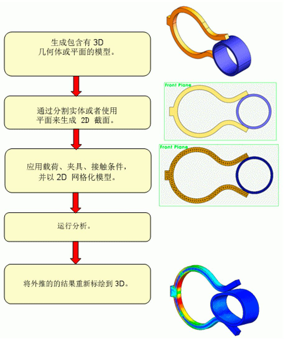 在SolidWorks Simulation中如何使用2D簡化 | 操作視頻