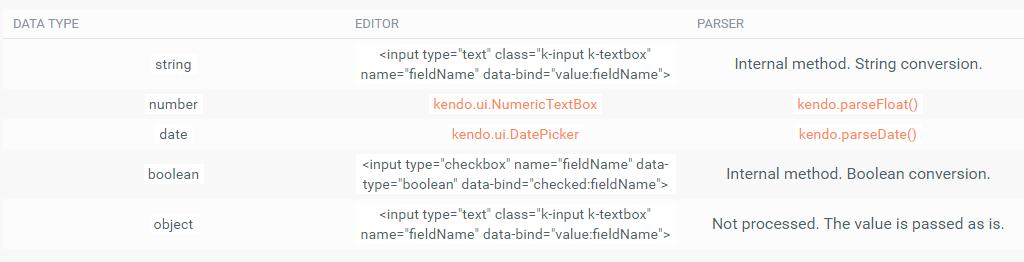 Kendo UI for jQuery使用教程:编辑功能
