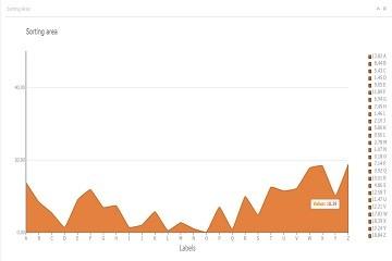 TeeChart for JavaScript/HTML5演示——面积:排序区域图表