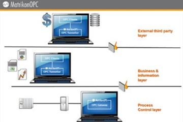 MatrikonOPC常见问答:如何修复DCOM安全描述符?