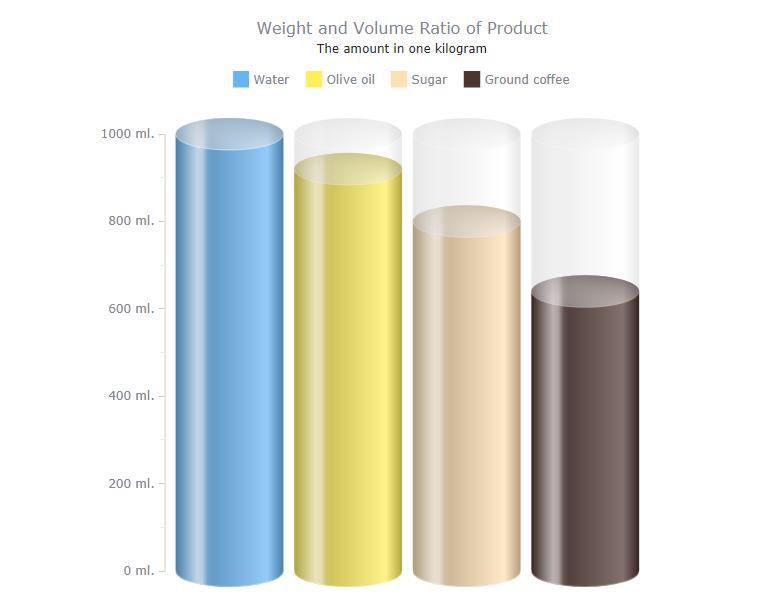 AnyChart线性图表示例:重量体积比