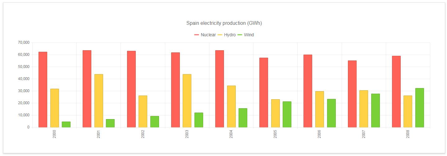 Kendo UI Chart API示例二:Events