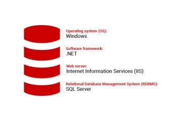 监控工具SQL Monitor:SQL Server监视适合您的技术堆栈的地方