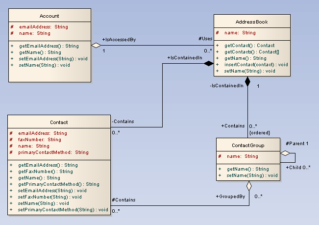 UML软件开发与建模工具Enterprise Architect教程 :UML 2教程-类图