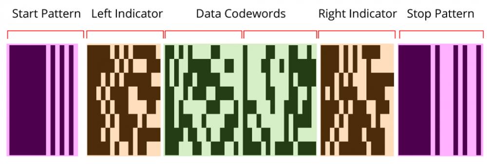 条码读取控件Dynamsoft Barcode Reader,如何解码PDF417条码
