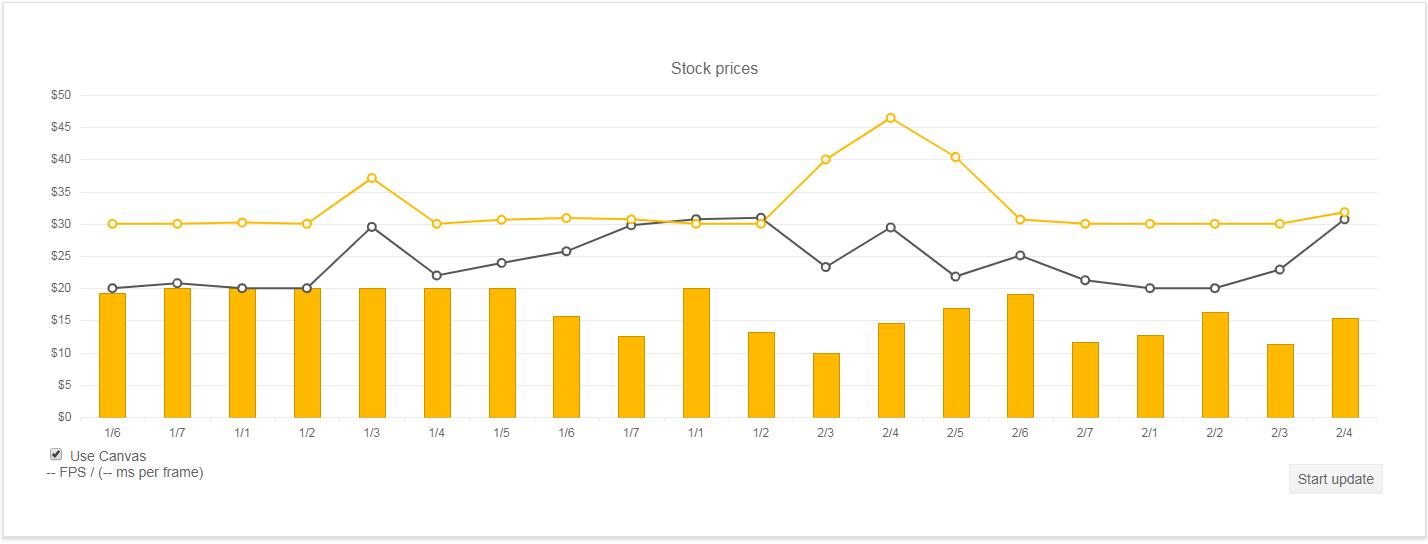 Kendo UI Chart API示例六:基准测试