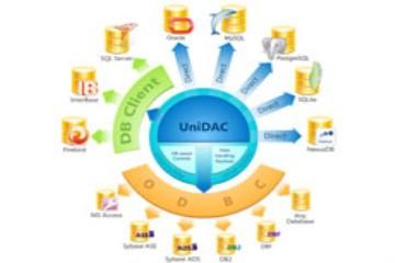 数据访问控件UniDAC v8.0.1发布,支持macOS 64位