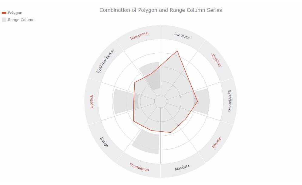 AnyChart极坐标图示例:多边形和范围柱形图的组合