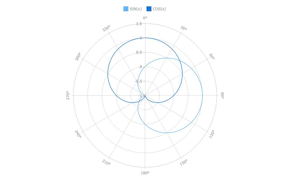 AnyChart极坐标图示例:线极图