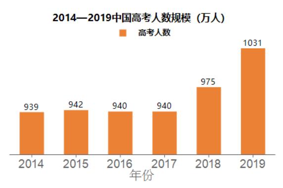 ActiveReports分析大数据:中国高考志愿填报与职业趋势分析