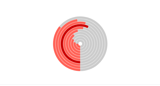 Kendo UI Donut Charts示例五:MVVM