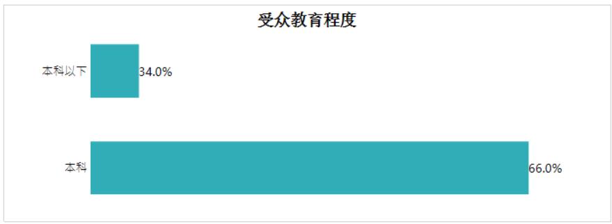 ActiveReports大数据分析:带你了解《复联4》有多受欢迎!
