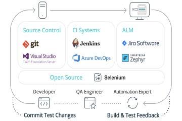 TestComplete:测试自动化如何与敏捷和DevOps相适应
