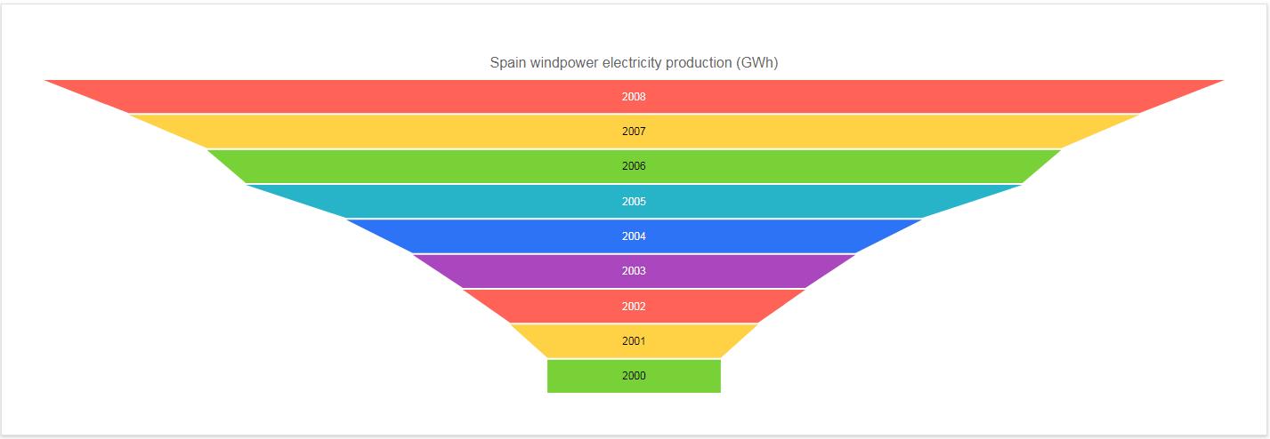 Kendo UI Funnel Charts示例三:绑定到远程数据
