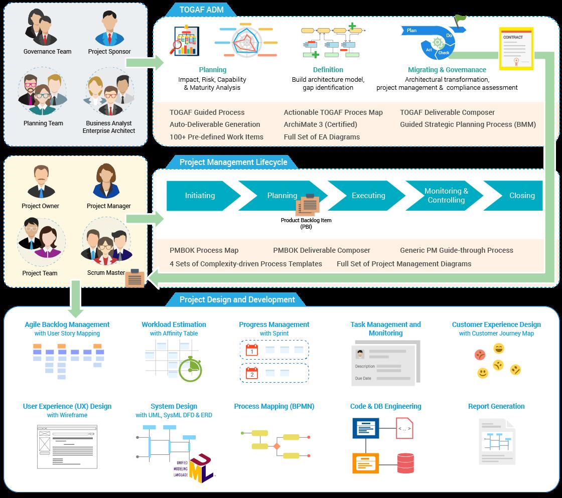 UML工具Visual Paradigm用户指南第1章:简介和系统要求