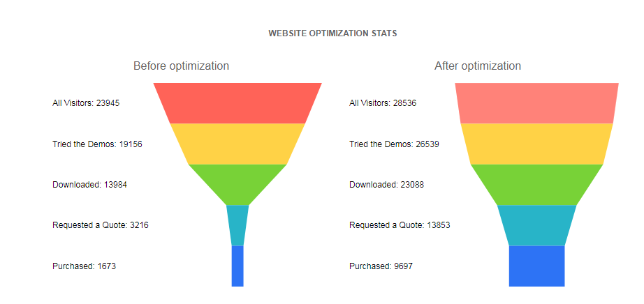 Kendo UI Funnel Charts示例四:绑定到本地数据