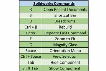 Solidworks 中有用的键盘快捷键和工作流程自定义