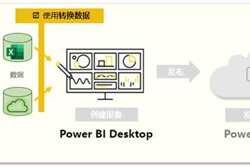 使用Power BI Desktop获取数据教程:使用Power Query编辑器转换数据