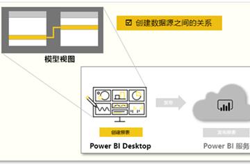 对Power BI中的数据建模教程:如何管理数据关系