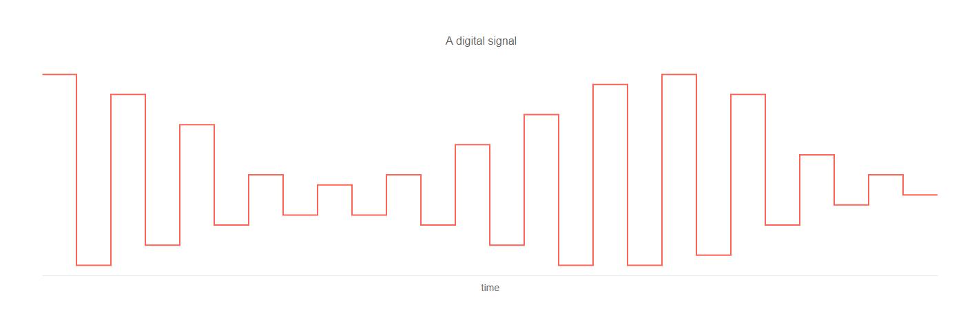Kendo UI Line Charts示例四:阶梯线