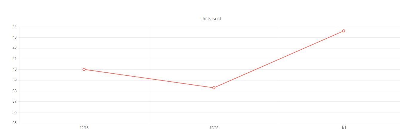 Kendo UI Line Charts示例六:日期轴