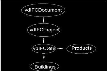 产品上新-VDF附加组件VectorDraw IFC library强势来袭!帮助导入和导出IFC格式