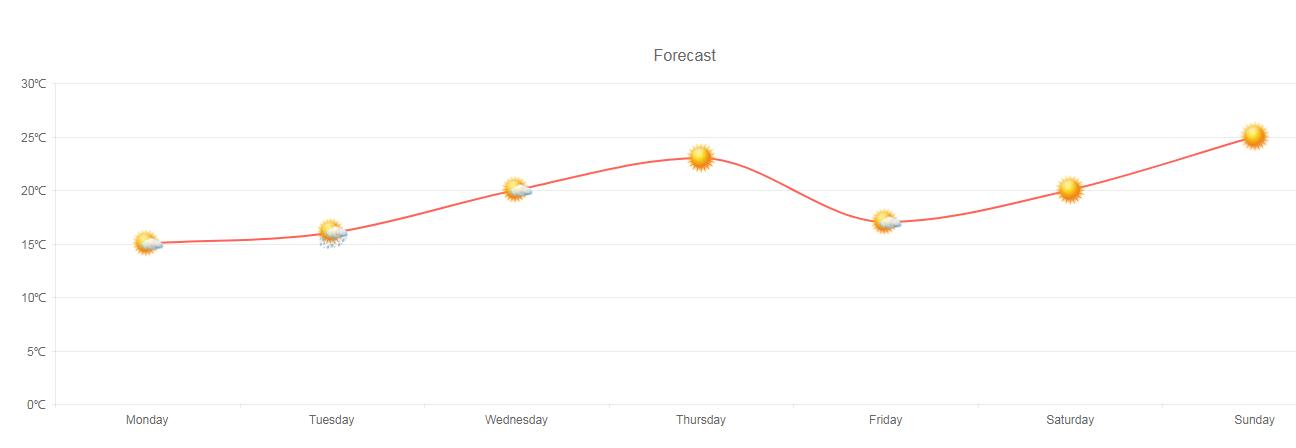 Kendo UI Line Charts示例十一:自定义可视化