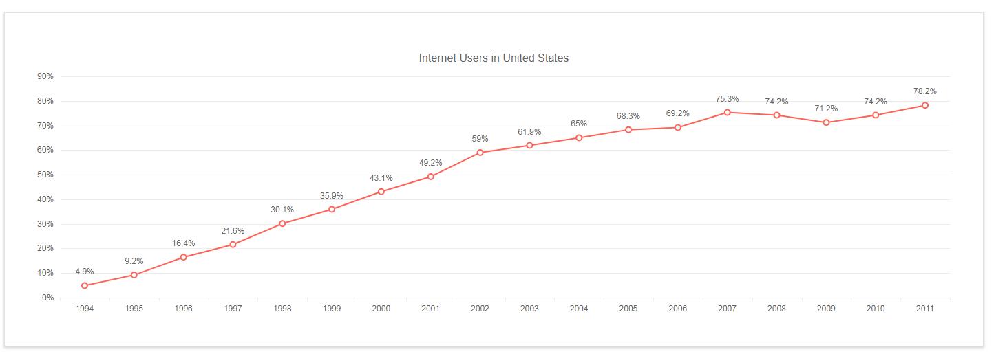 Kendo UI Line Charts示例十三:绑定到本地数据