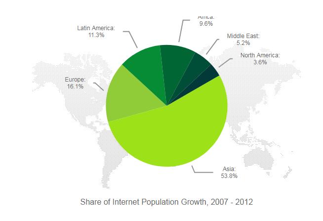 Kendo UI Pie Charts示例一:基本用法