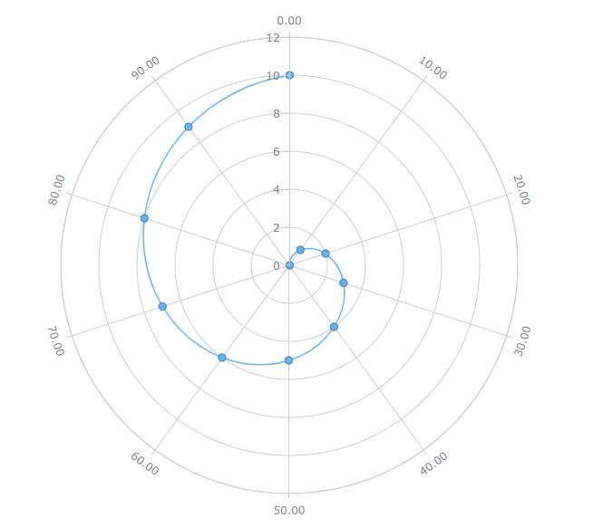 AnyChart极坐标图示例:具有未闭合线轮廓的极坐标图