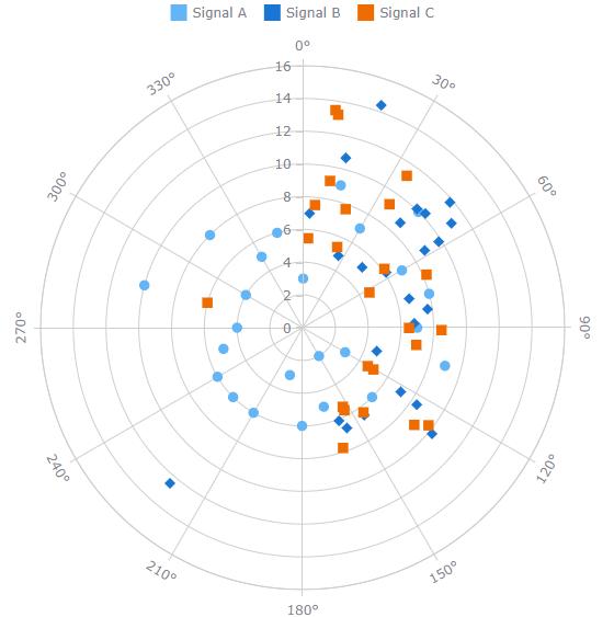 AnyChart极坐标图示例:标记极坐标图