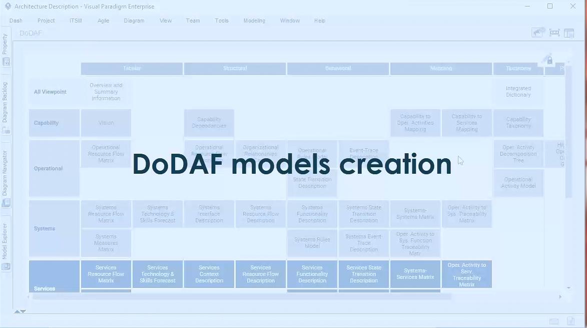 Visual Paradigm 新功能详解(十一):DoDAF 工具
