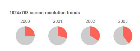 Kendo UI Pie Charts示例三:绑定到远程数据