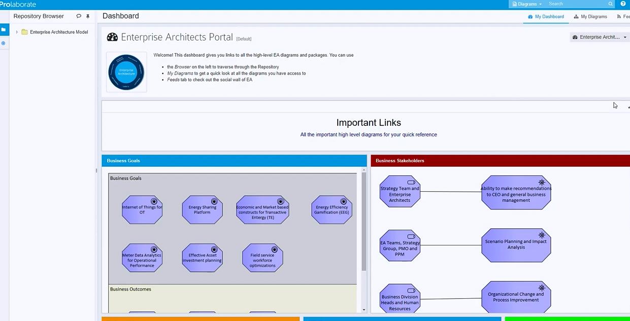 在线共享Enterprise Architect模型的4种方法(二):与不同的团队或客户共享之企业架构团队