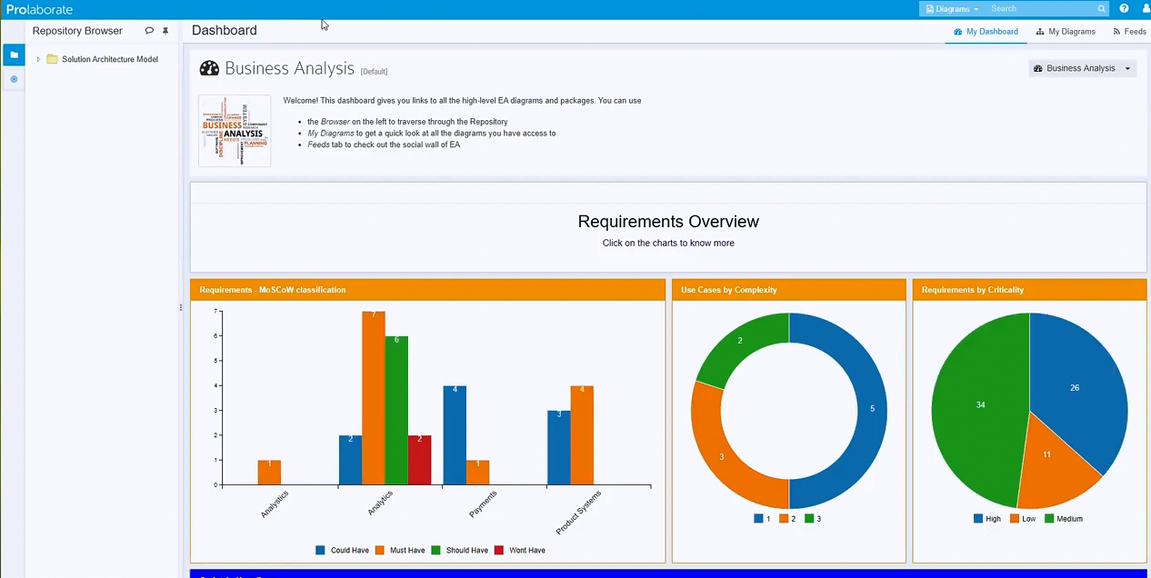 在线共享Enterprise Architect模型的4种方法(二):与不同的团队或客户共享之业务分析团队