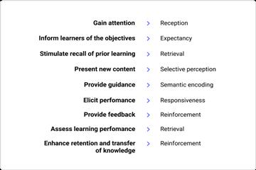 iSpring Suite使用教程:基于教学设计原则编写电子教学内容(上)