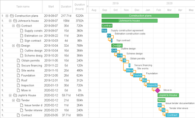 新产品上线!跨浏览器和跨平台的Gantt图表dhtmlxGantt正式上线!