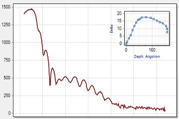 DotNetBar for WinForms入门教程(六):图表控件用户指南(第二部分)