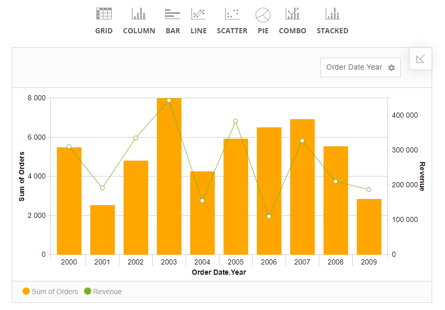 Flexmonster Pivot Table & Charts预览:dashboard多样展示
