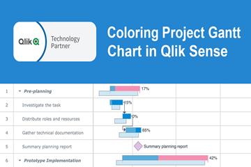 如何使用由AnyGantt扩展支持的Qlik Sense着色Qlik Gantt图表(上)