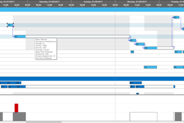 VARCHART XGantt预览:Production Gantt chart with 4-level grouping and histogram.