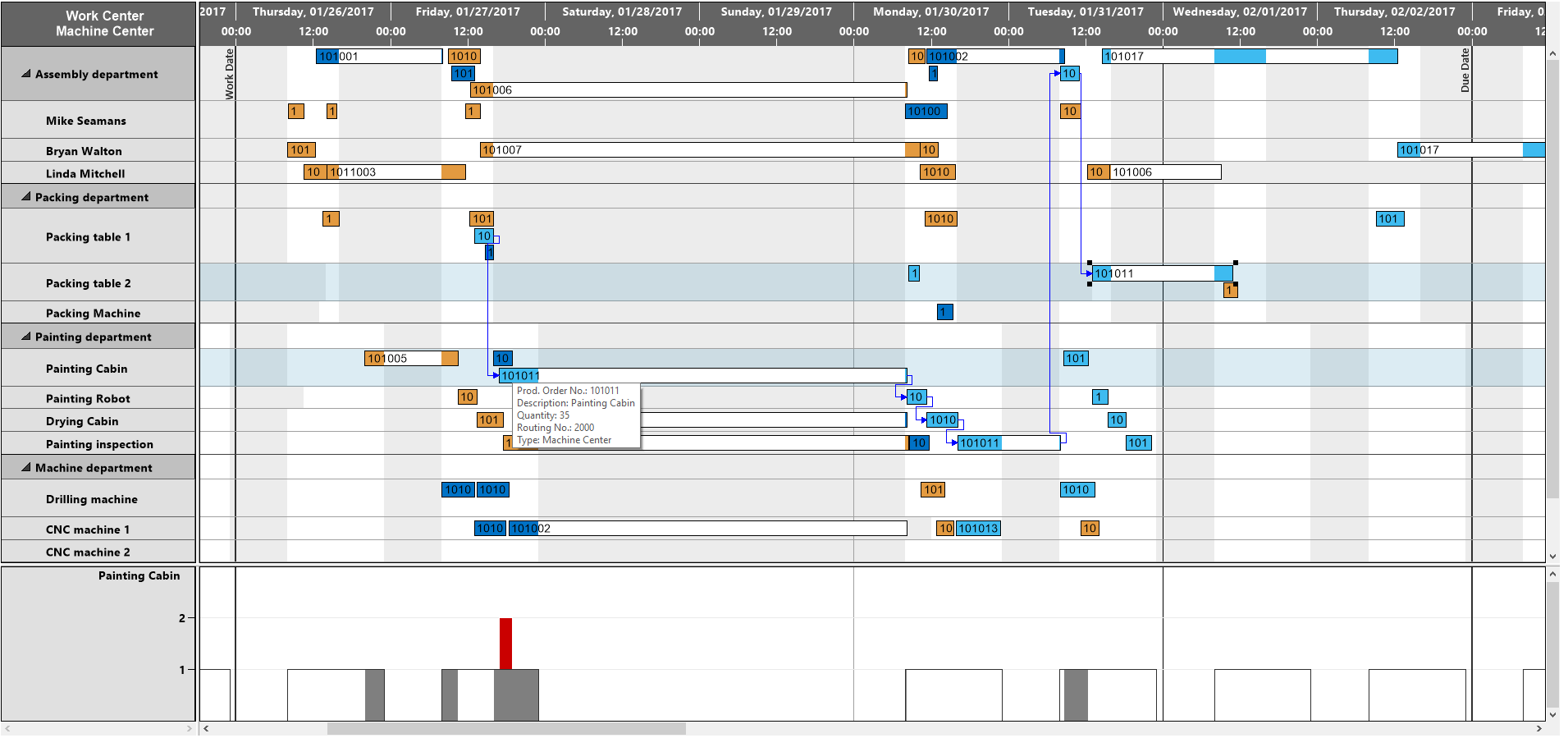 VARCHART XGantt预览:Resource Gantt chart with multiple tasks in one row.