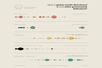 使用Tableau统计全球财富如何在其他政府指标中分配的