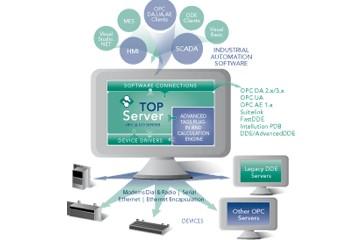 TOP Server OPC Server教程:TOPServer技术指标