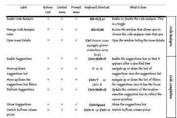SQL语法提示工具SQL Prompt使用教程:SQL Prompt快捷键汇总