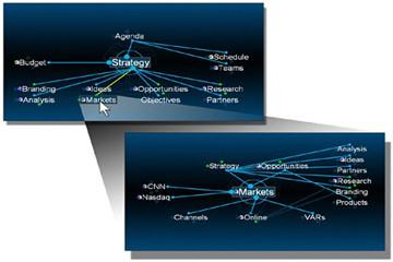 你见过动态的思维导图吗?TheBrain完美演绎层次和网络结构!