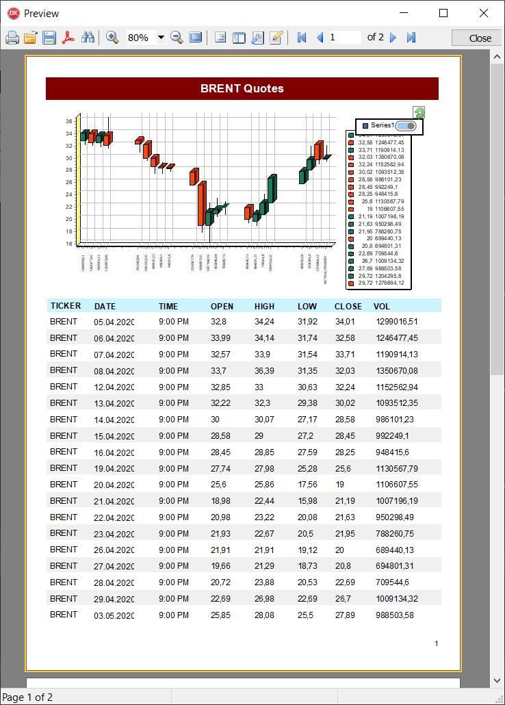 报表生成器FastReport VCL使用实例:将JSON格式的股票报价生成了一份报告