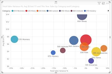 交互式报表Power BI教程:Power BI 散点图中的高密度采样